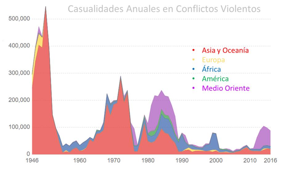 Conflictos violentos