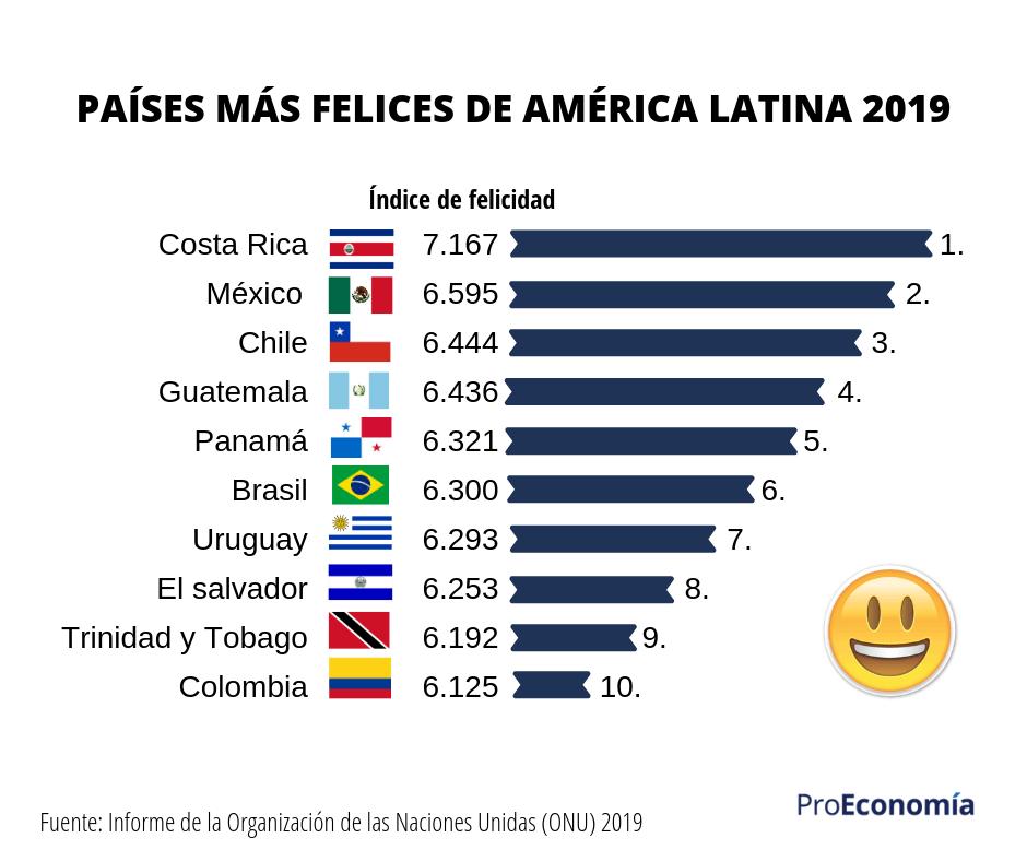 Países más felices de Latinoamérica 2019