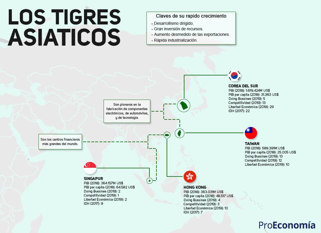 El lado oculto de los tigres asiáticos - ProEconomia