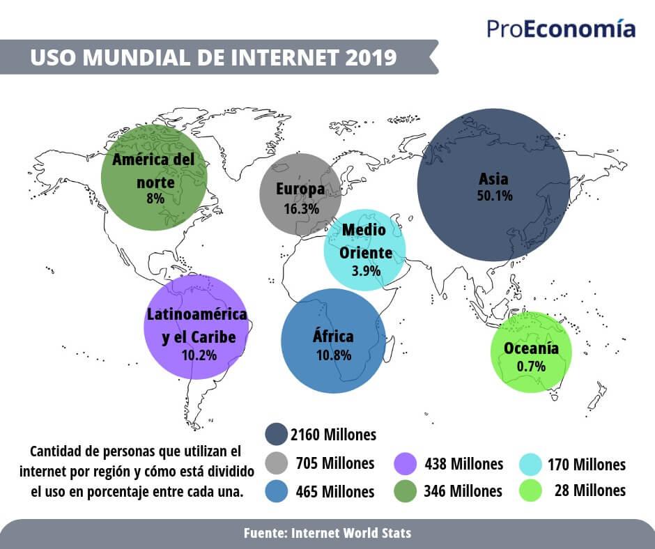 Usuarios del internet en el mundo