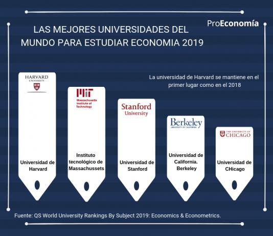 las mejores universidades del mundo para estudiar economia