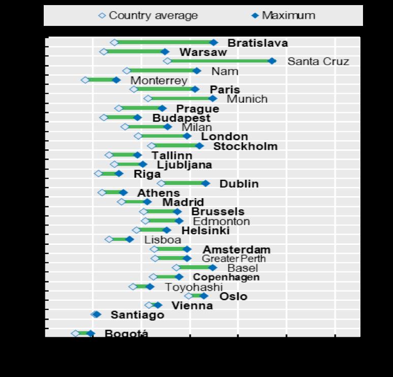 Áreas metropolitanas con mayor PIB per cápita comprador con la media nacional, 2016
